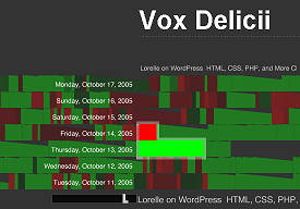 Vox Delicii - Graphic representation of popular blog posts