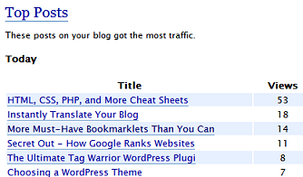 Wordpress.com top posts blog statistics