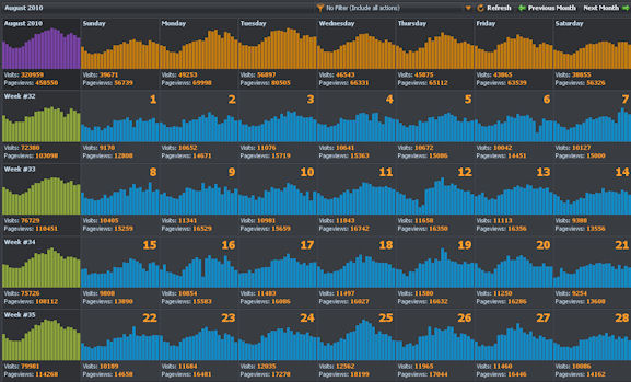 Woopra Calendar Traffic Patterns over a month
