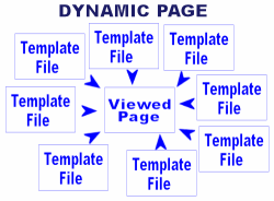 Graphic of dynamic web page generation