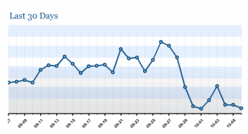 Wordpress.com feed statistics drop due to adjustments