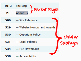 WordPress Page Panel - Parent and children Pages