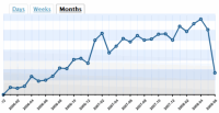 Stats from the original WordPress.com stats program for Lorelle on WordPress.