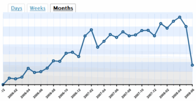 Lorelle on WordPress blog stats over two years