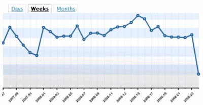 Lorelle on WordPress blog stats over six months