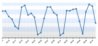 Lorelle on WordPress blog stats, day by day cyclical fluctuations.