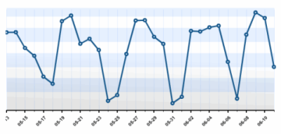 Lorelle on WordPress blog stats, day by day cyclical fluctuations