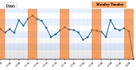 2008 example in November of high traffic on Monday and Tuesdays of each week, and less the rest of the week.