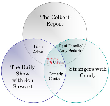 Venn Diagram of Community Network