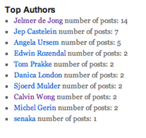Example of a WordPress Plugin featuring the top authors on the blog