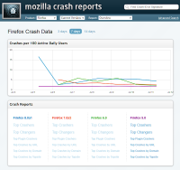 firefox crash report per 100 users chart