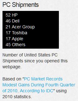 beautomated counter stats pc shipments wordpress plugin