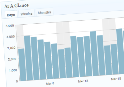 WordPress.com stats chart