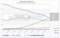 browser stats chart global statcounter