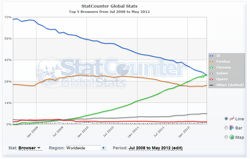 browser stats chart global statcounter