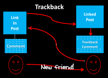Visual example of how trackbacks work with blogs - Lorelle VanFossen.