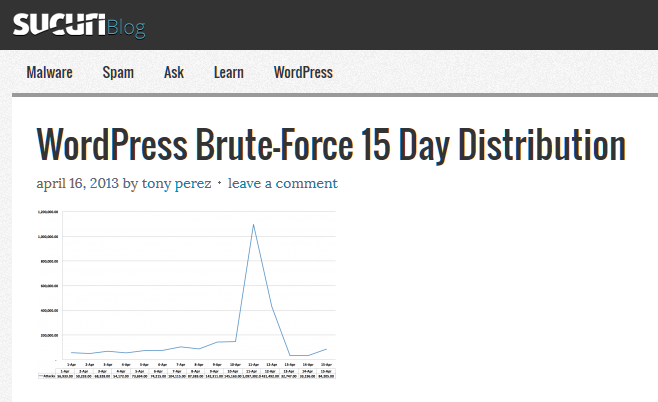 Chart from Sucuri on WordPress Brute Force attacks.