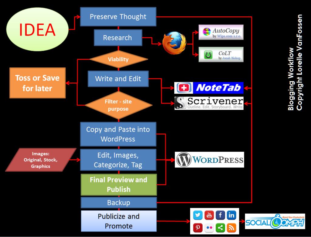 Chart of blogging workflow by Lorelle VanFossen.