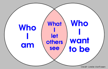 Chart with two bubbles - one for who I am, the other who I want to be. In the middle is what I let others see - by Lorelle VanFossen.