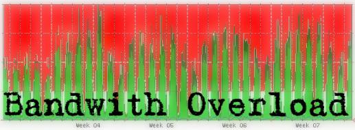 Bandwidth Overload graph.