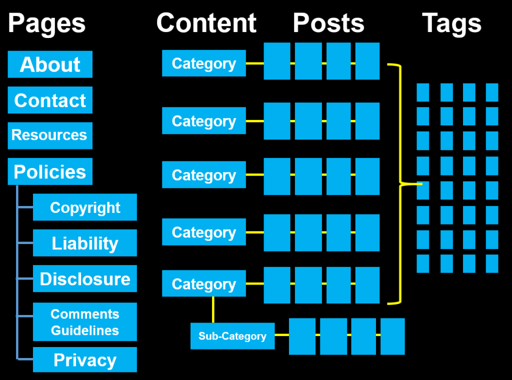 WordPress basic structure of posts, Pages, categories, and tags - chart copyright Lorelle VanFossen.