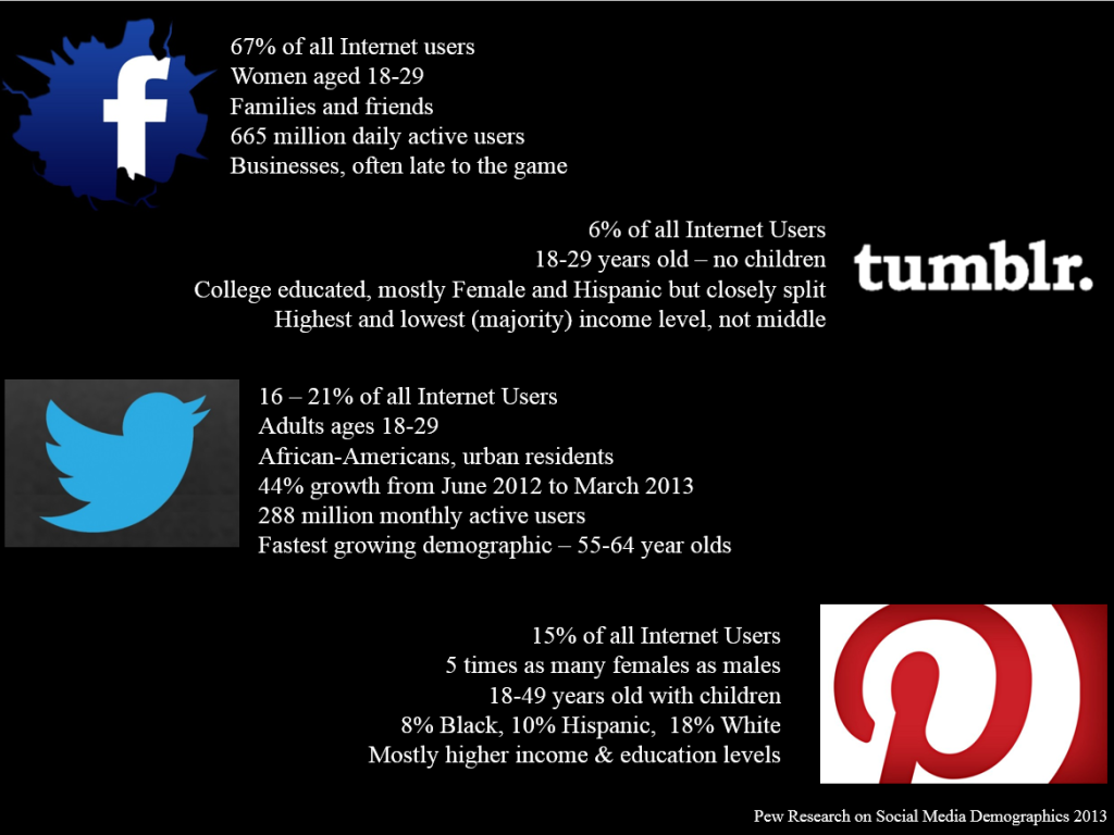 Social Media Demographics on Facebook, Tumblr, Twitter, and Pinterest compiled by Lorelle VanFossen.