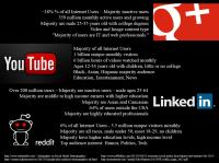 Social_Media_Pew_Research_on_Social_Media_Demographics_2013_-_google+_youtube_linkedin_reddit