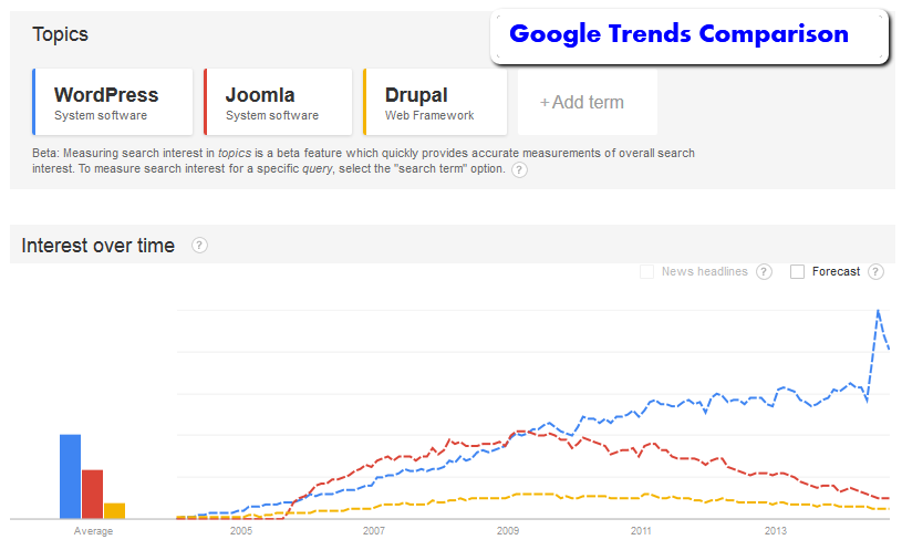 Google Trends graph showing 2004-2014 trends for WordPress, Drupal, and Joomla in comparison.