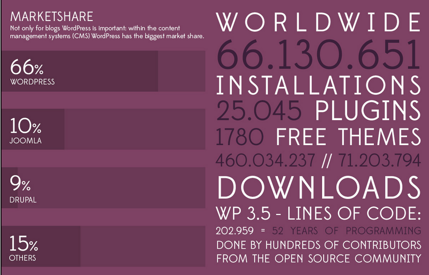 WordPress Stats infographic 2013 courtesy of WordPress Deutschland.