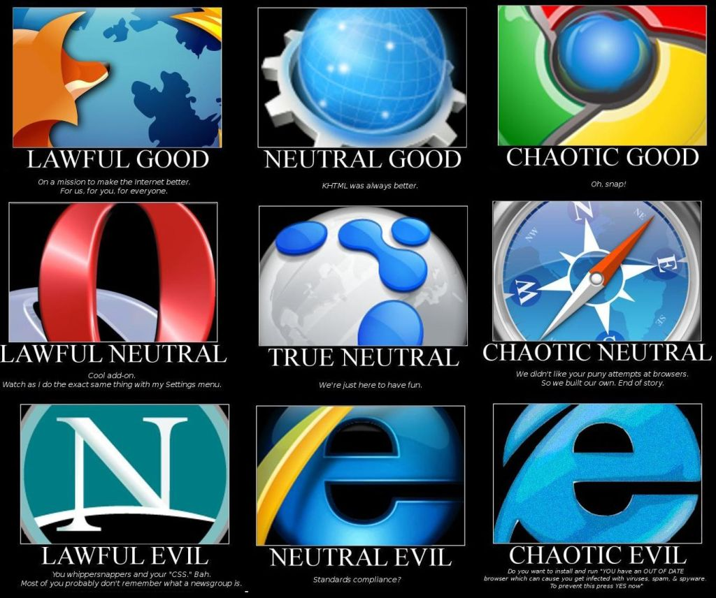 Browsers - Pixshark - Web Browser Neutral or Chaotic