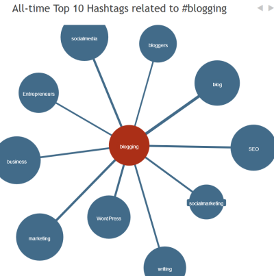 Hastagify - Chart of related hashtags.