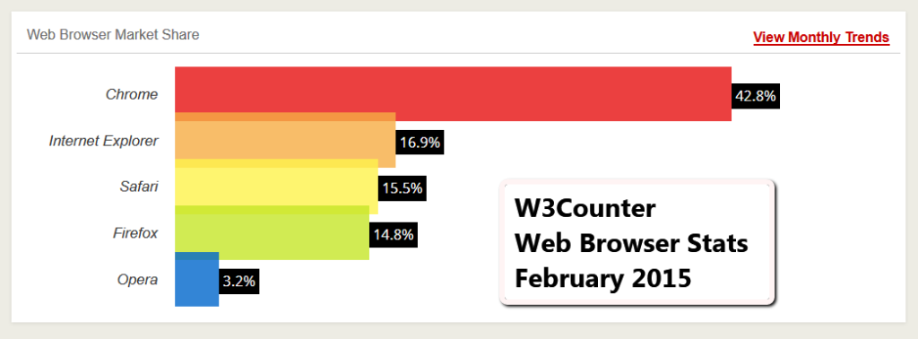 Screenshot of W3Counter February 21-5 Web Browser Statistics.