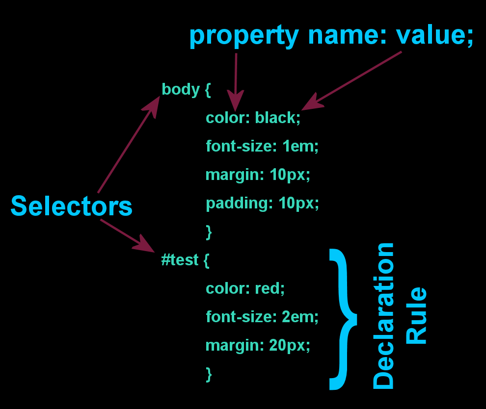 Graphic representing the CSS Declaration of Selectors, Property Names, and Values.