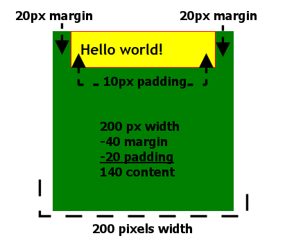 HTML - CSS - Positioning - DIV width margins and padding laid out and totalled.