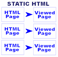 static html page generation